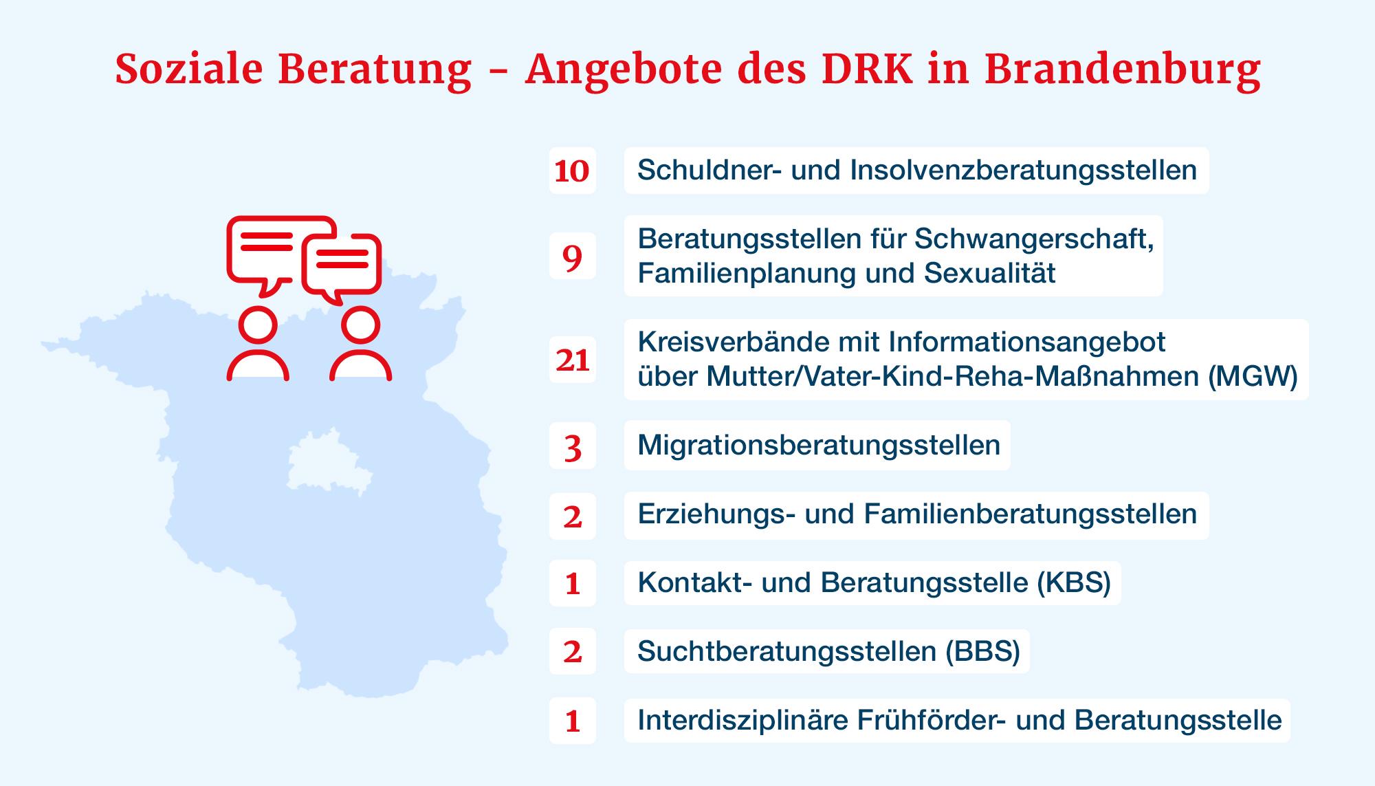 Beratungsportfolio des DRK-Landesverband Brandenburg e.V.